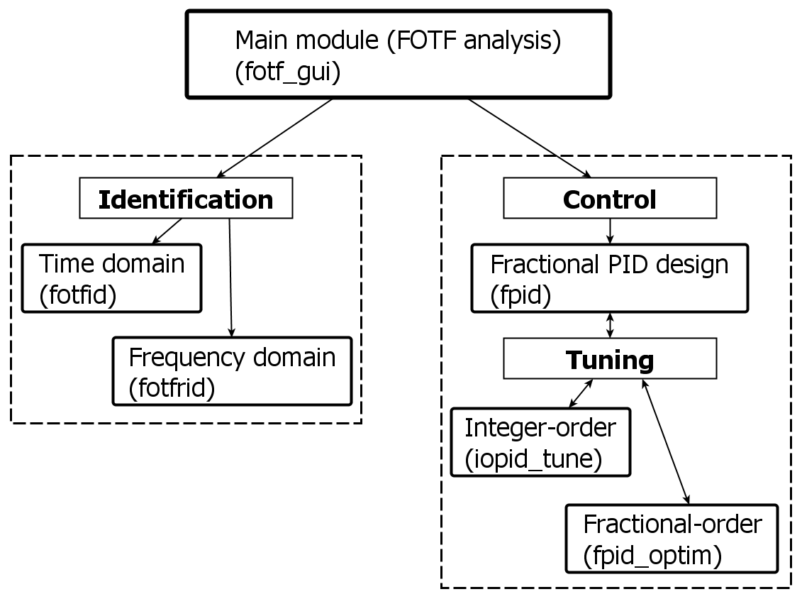 Overview Block Diagram From State Space Figure 2